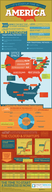 Why It's Startup Time in America [infographic]