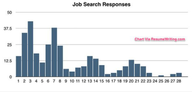 When to Expect a Reply From a Job Application