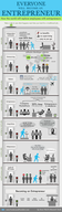 Everyone Will Have to Become an Entrepreneur [infographic]