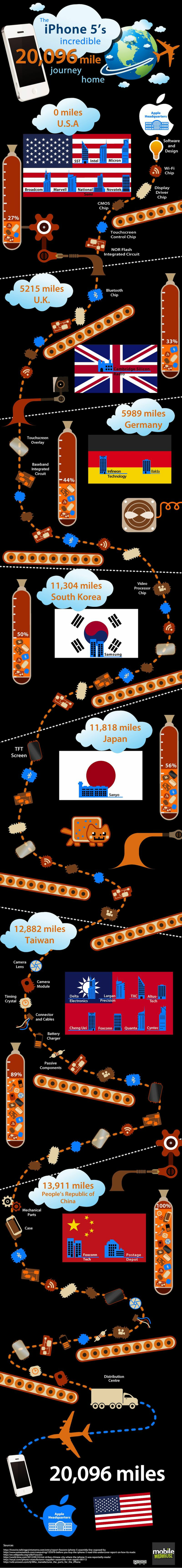 Iphone_journey_infographic