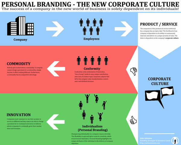 Personal-branding--the-new-corporate-culture_50ae826941a2c