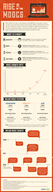 The Rise of the MOOCs [infographic]