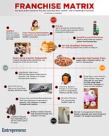 Best and Worst Franchise Trends of 2012 [infographic]
