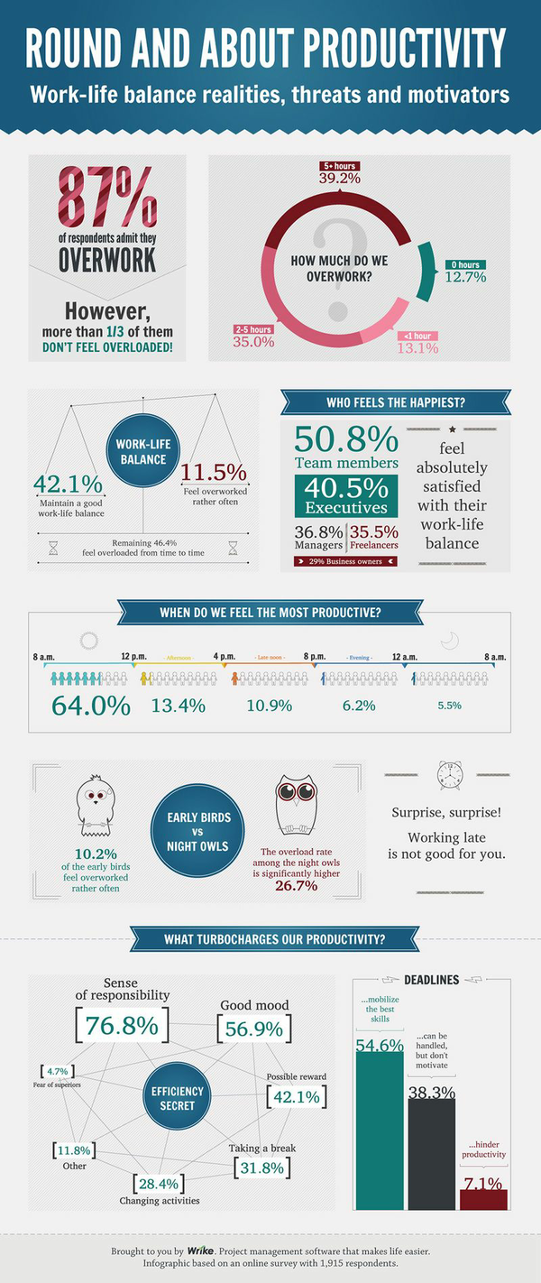 Infographic-productivity_survey