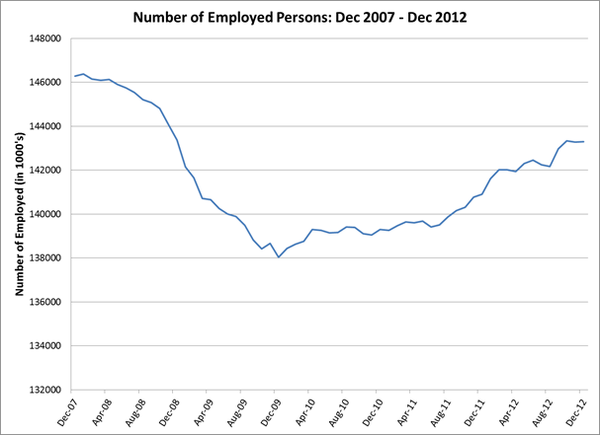 Employment-chart-dec2012