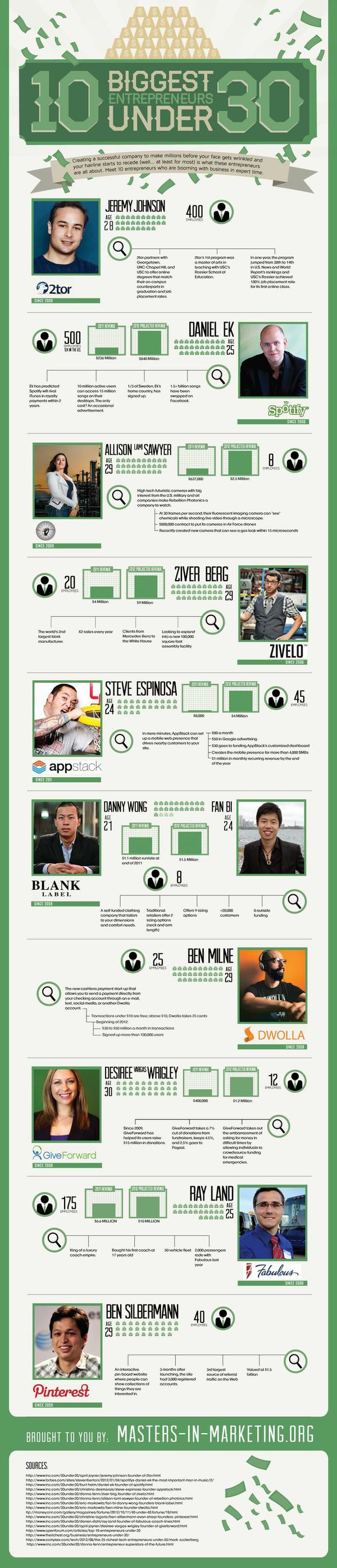 Entrepreneurs-under-30