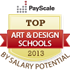 best art and design schools