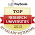 best research universities