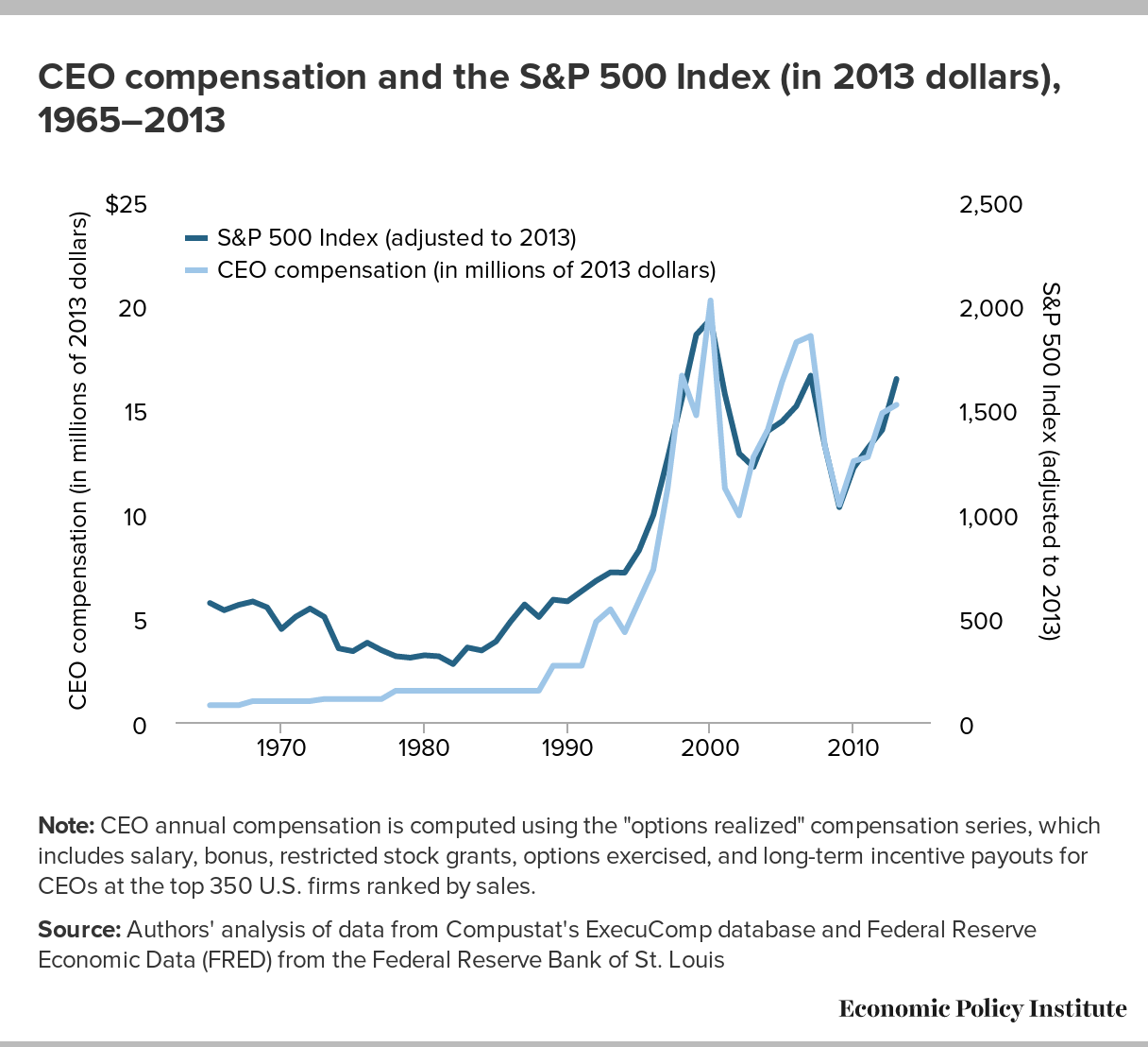 ceo pay ratios stats and infographics payscale