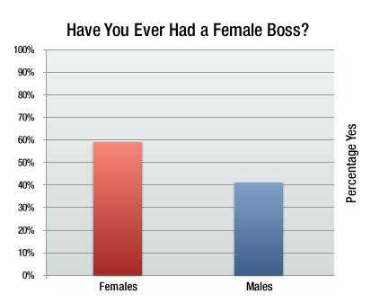 ever had a female boss