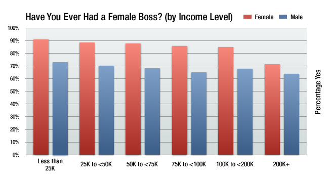 ever had a female boss by income levels