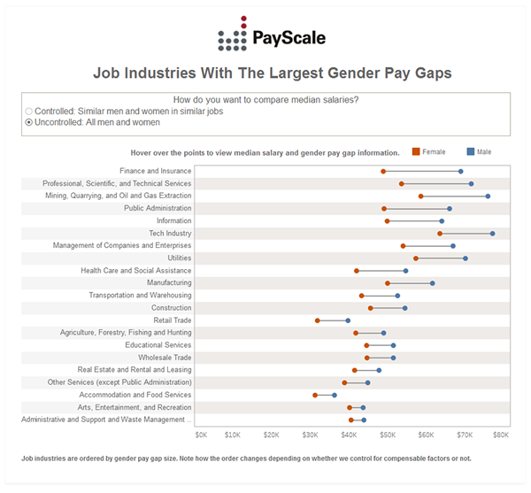 gender pay gap ratios, stats and infographics | payscale, Human Body