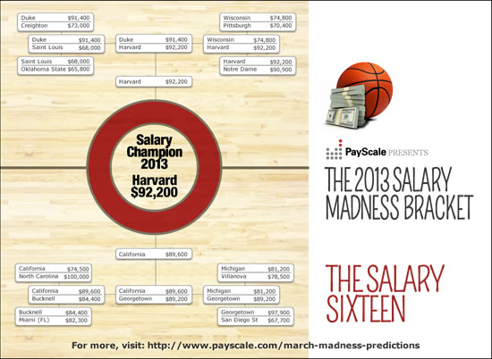 PayScale Salary Madness