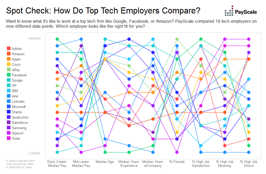 tech companies compared
