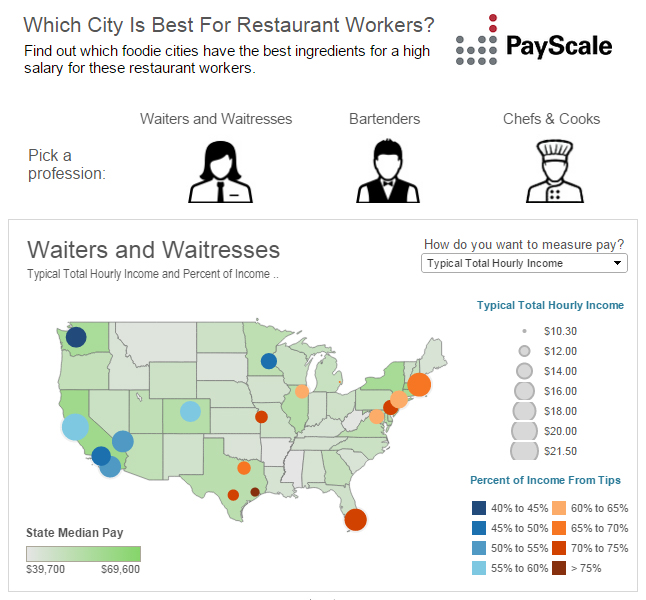 Payscale S Restaurant Report Best Cities For Food Service