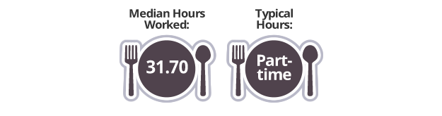 PayScale's Restaurant Report Full Data