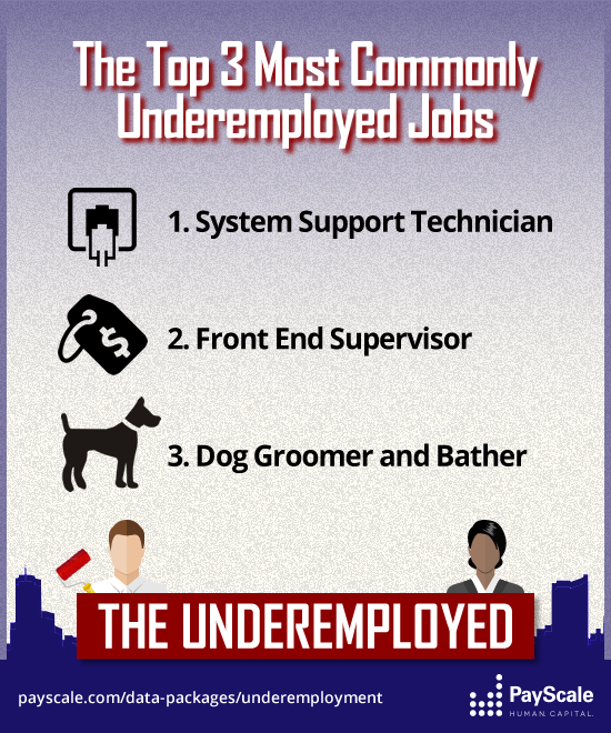 The most commonly underemployed majors InfographicsUnderemployed