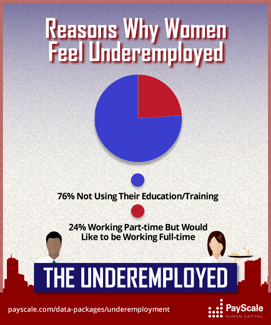 Are men or women more commonly underemployed InfographicsUnderemployed