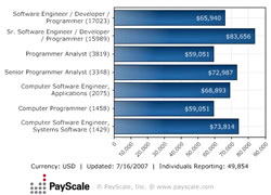 Median Salary by Degree/Major Subject - Job: Software Engineer / Developer / Programmer (United States)