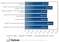 Median Salary by Degree/Major Subject - People with Jobs in Nursing (United States)