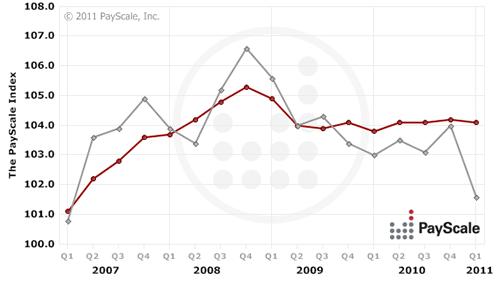 Quarterly Compensation Trends for National (US)