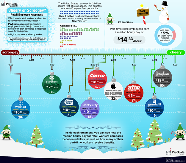 Holiday Retail Employee Pay and Satisfaction - Infographic ...
