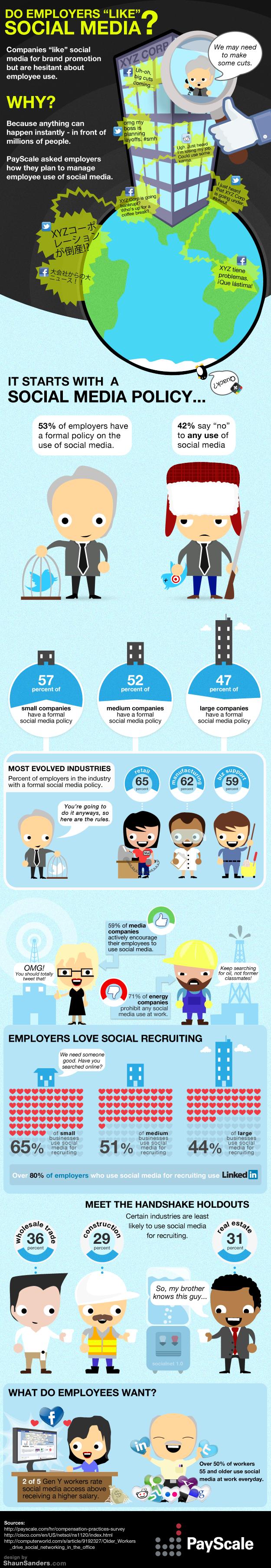 Do Employers 'Like' Social Media?