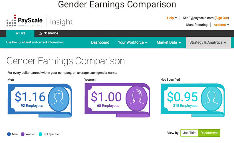 Gender Earning Comparison with PayScale Insight