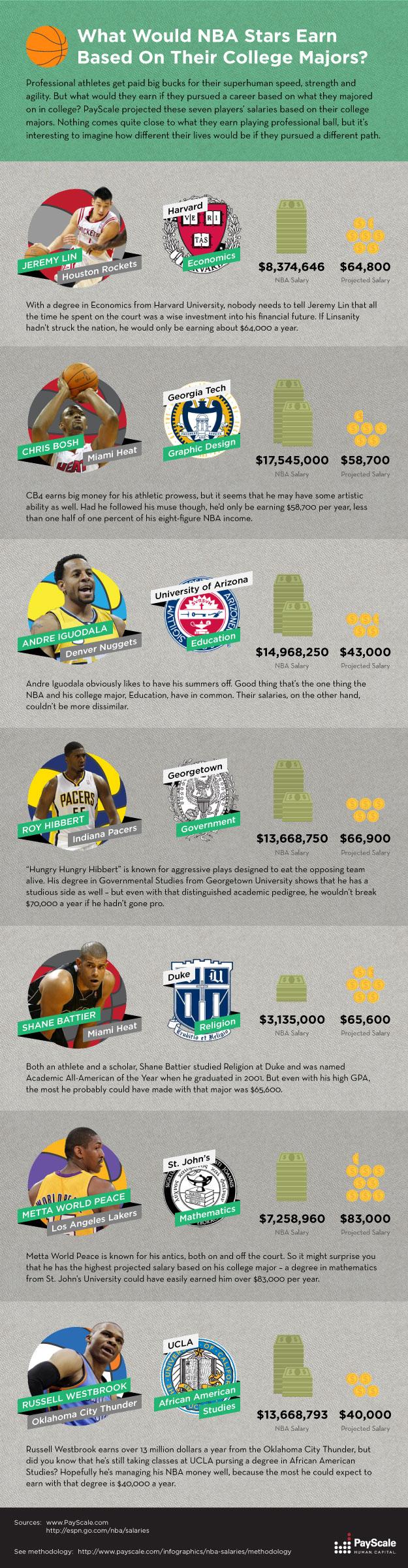 NBA Star Earnings