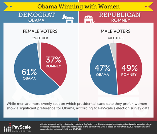 Presidential Election Stats