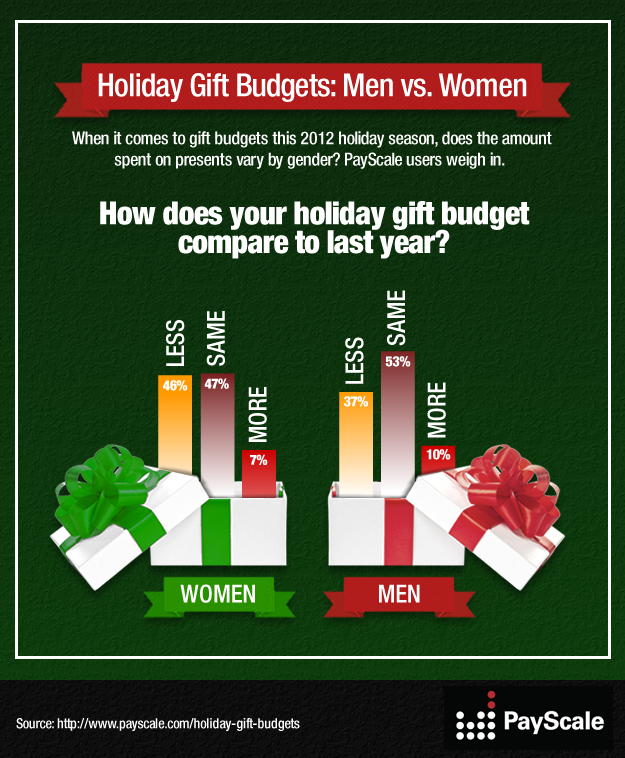 Holiday Gift Budgets by Gender