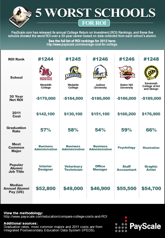 Worst Schools for College Return on Investment (ROI)