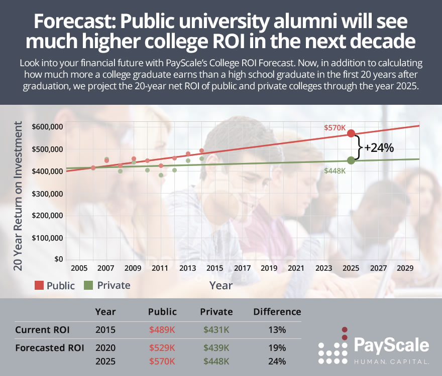 College ROI Forecast